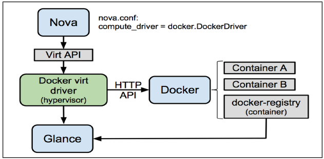 ABC LAB 5 : Steps to Deploy Docker – Container with