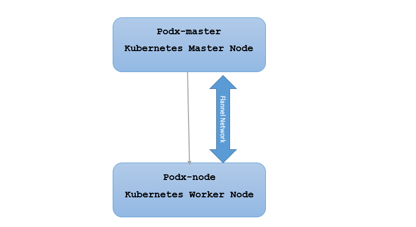 Lab 3 – Installing Kubernetes | OneCloud Classes